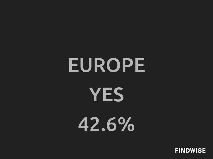 EUROPE  YES 42.6%