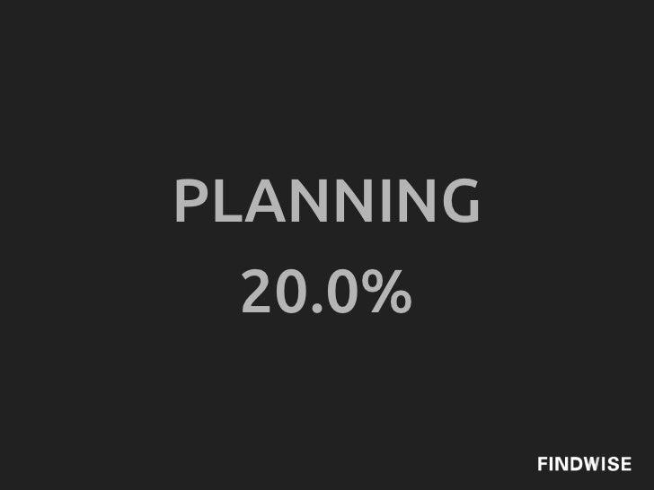 PLANNING  20.0%