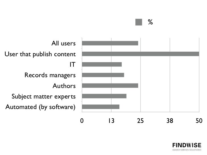 %                All usersUser that publish content                      IT       Records managers                Authors ...