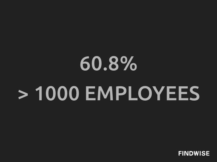 60.8%> 1000 EMPLOYEES