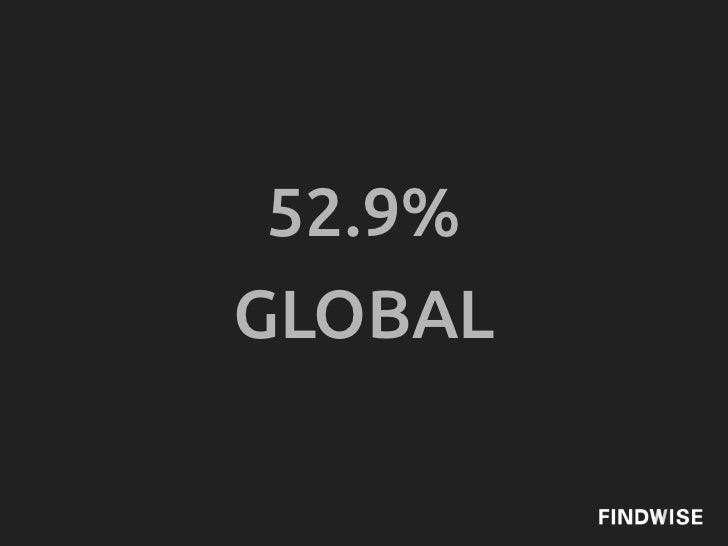52.9%GLOBAL
