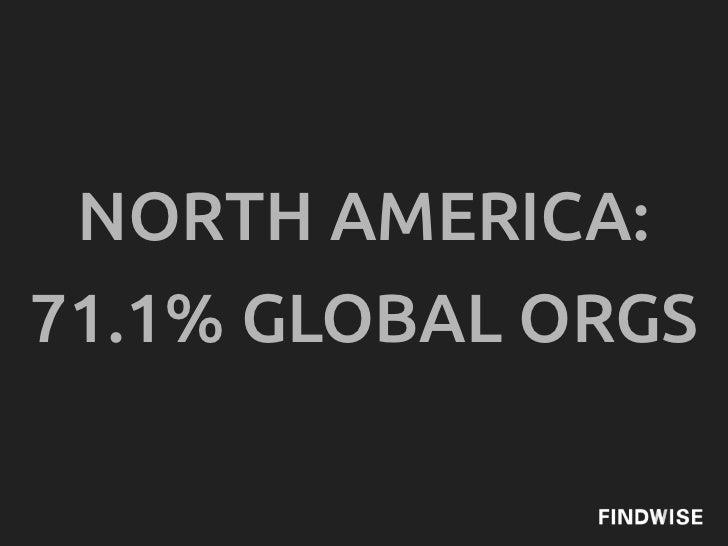 NORTH AMERICA:71.1% GLOBAL ORGS