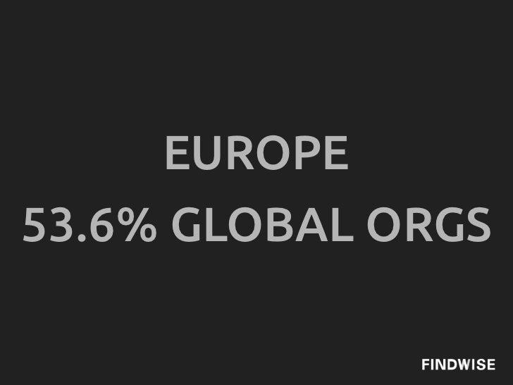 EUROPE53.6% GLOBAL ORGS
