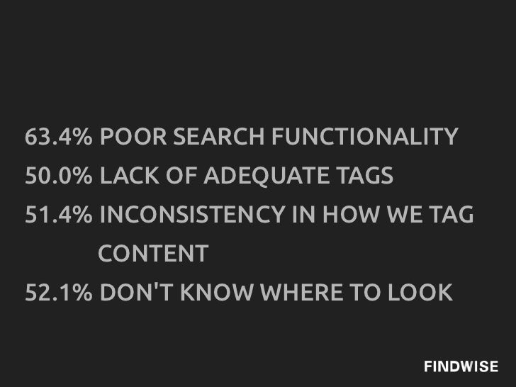 63.4% POOR SEARCH FUNCTIONALITY50.0% LACK OF ADEQUATE TAGS51.4% INCONSISTENCY IN HOW WE TAG     CONTENT52.1% DONT KNOW WHE...