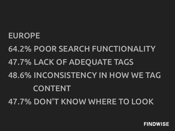 EUROPE64.2% POOR SEARCH FUNCTIONALITY47.7% LACK OF ADEQUATE TAGS48.6% INCONSISTENCY IN HOW WE TAG     CONTENT47.7% DONT KN...