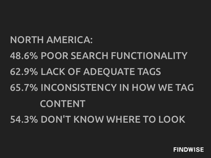 NORTH AMERICA:48.6% POOR SEARCH FUNCTIONALITY62.9% LACK OF ADEQUATE TAGS65.7% INCONSISTENCY IN HOW WE TAG     CONTENT54.3%...