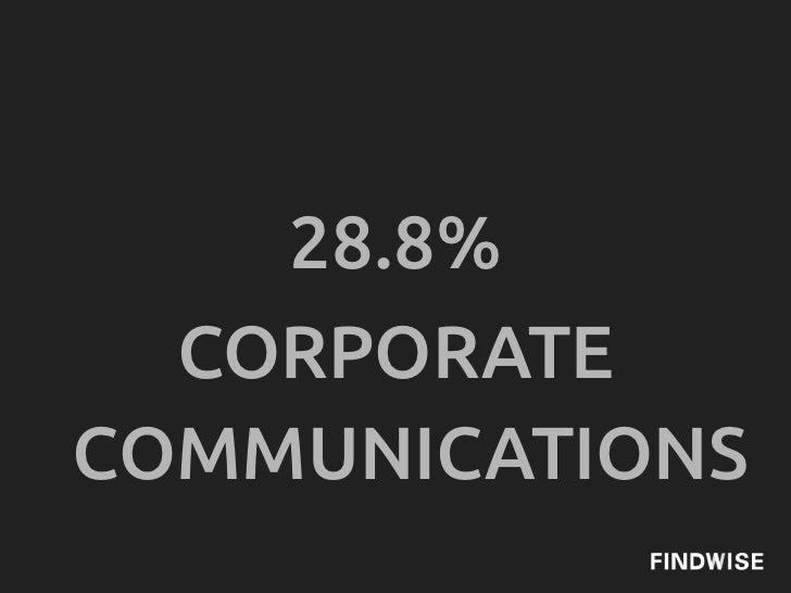 28.8%  CORPORATECOMMUNICATIONS