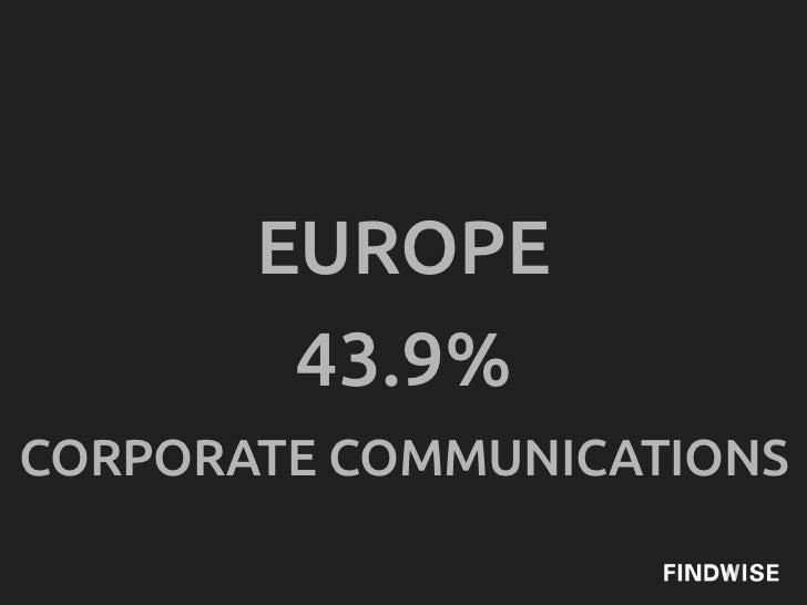 EUROPE        43.9%CORPORATE COMMUNICATIONS