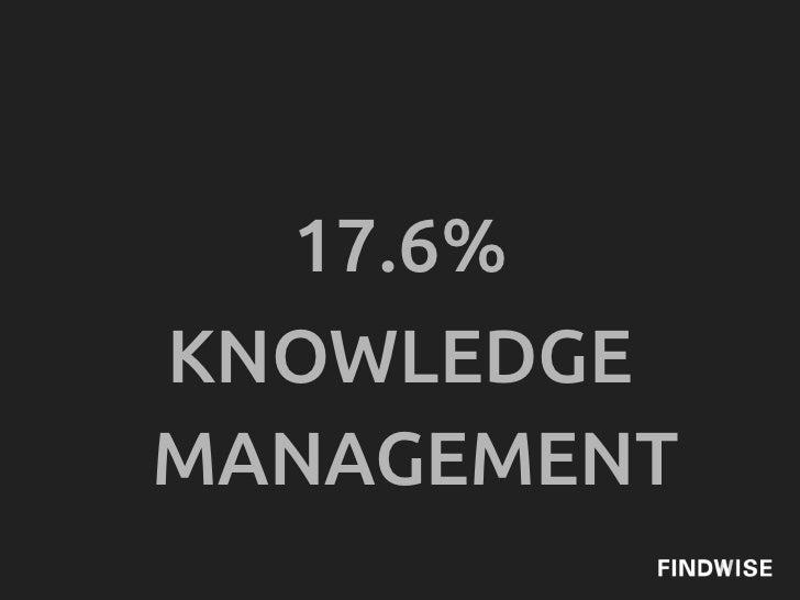 17.6%KNOWLEDGEMANAGEMENT