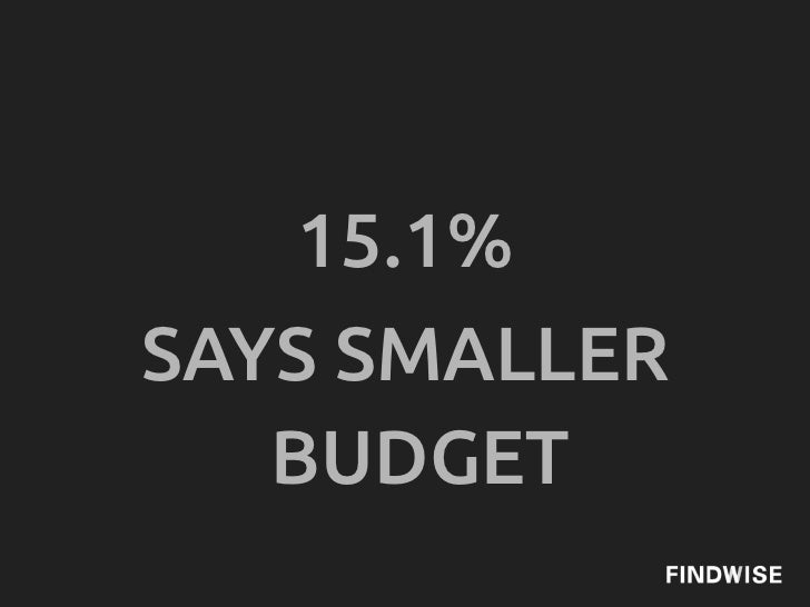 15.1%SAYS SMALLER   BUDGET