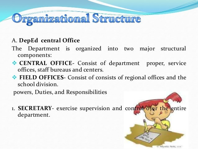 Different Types of Organizational Structure