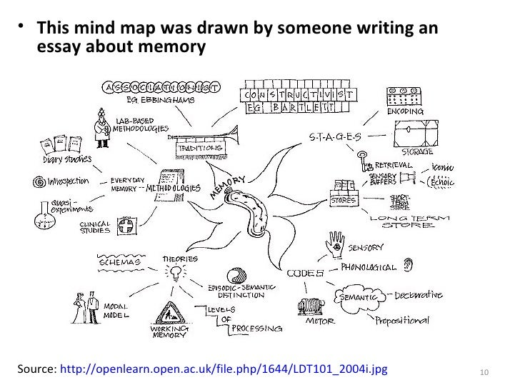 essay plan mind map