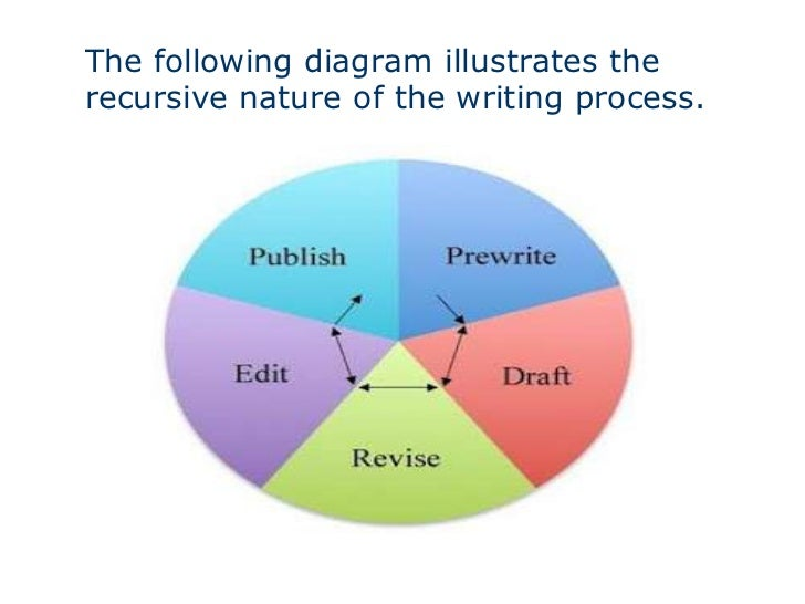 the essay writing process 3 the following diagram illustrates therecursive nature of the writing process