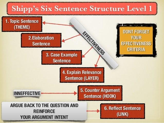 essay structure  4 shipp s six sentence structure
