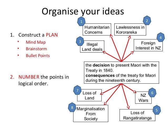 narrative essay mind map