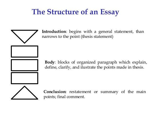 Essay Writing Nd Upload
