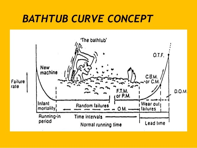 Bathtub Components Reliability Centered Maintenance