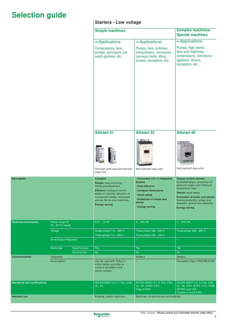 Essential guide motion drive 2010 for Schneider motor starter selection guide
