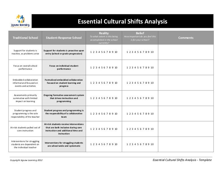 Essential	  Cultural	  Shifts	  Analysis	                                      	  	                                       ...