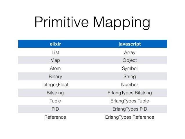 Primitive Mapping elixir javascript List Array Map Object Atom Symbol Binary String Integer,Float Number Bitstring ErlangT...