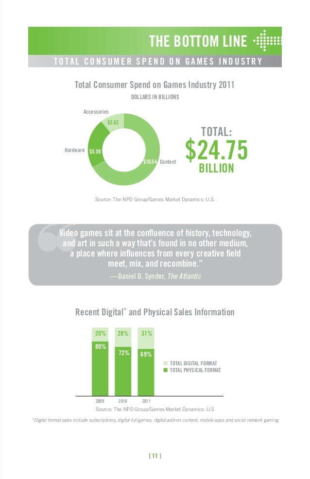essential facts video game Yesterday our friends at the esa released their latest essential facts about the computer and video game industry: 2016 sales, demographic and usage data check out.