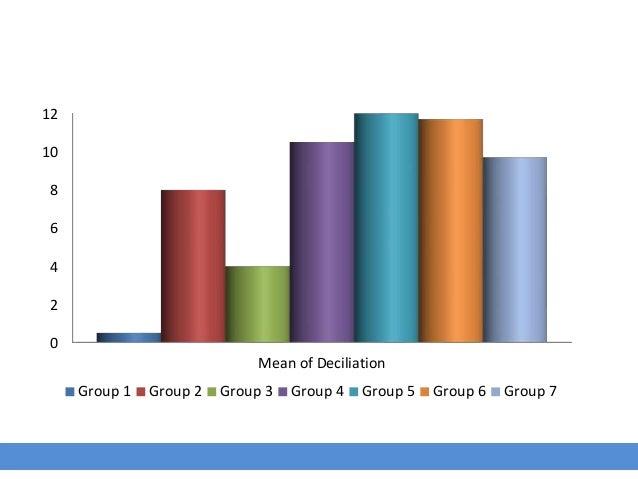 0 2 4 6 8 10 12 Mean of Deciliation Group 1 Group 2 Group 3 Group 4 Group 5 Group 6 Group 7