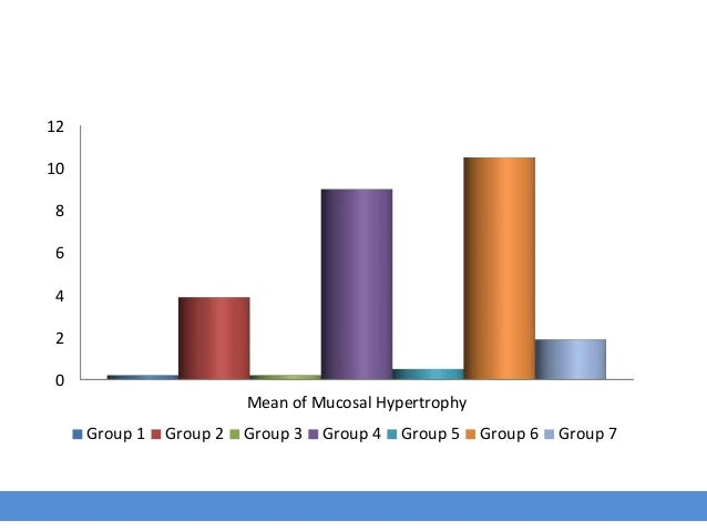 0 2 4 6 8 10 12 Mean of Mucosal Hypertrophy Group 1 Group 2 Group 3 Group 4 Group 5 Group 6 Group 7