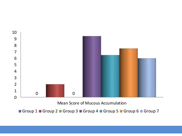 0 1 2 3 4 5 6 7 8 9 10 Mean Score of Mucous Accumulation 0 0 Group 1 Group 2 Group 3 Group 4 Group 5 Group 6 Group 7