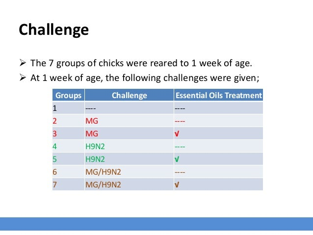 Challenge  The 7 groups of chicks were reared to 1 week of age.  At 1 week of age, the following challenges were given; ...