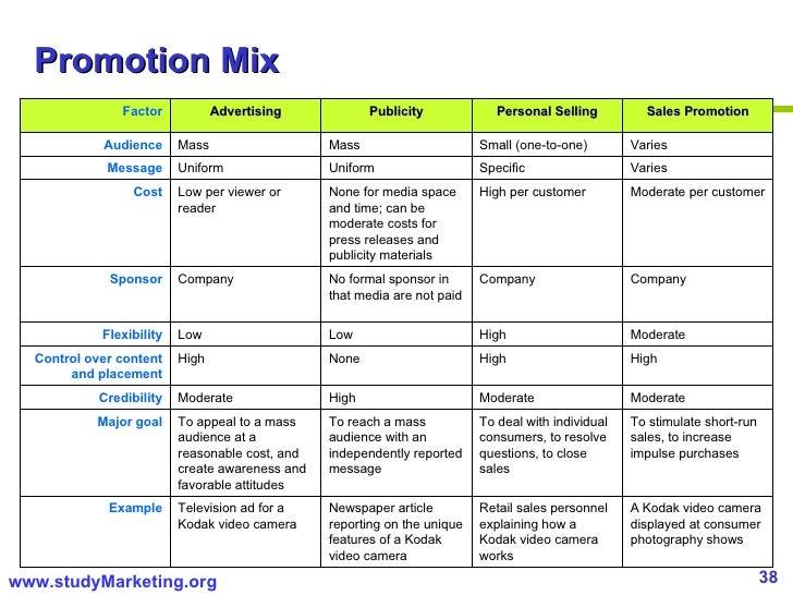 Kodak's Marketing Mix and Marketing Strategy