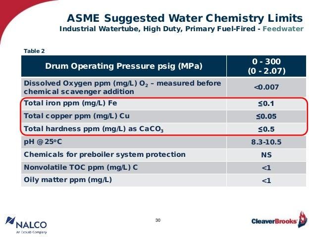 essentials for a sound boiler water treatment program rh slideshare net ASME Boiler Stamp ASME New York