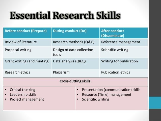 Skills help writing research papers
