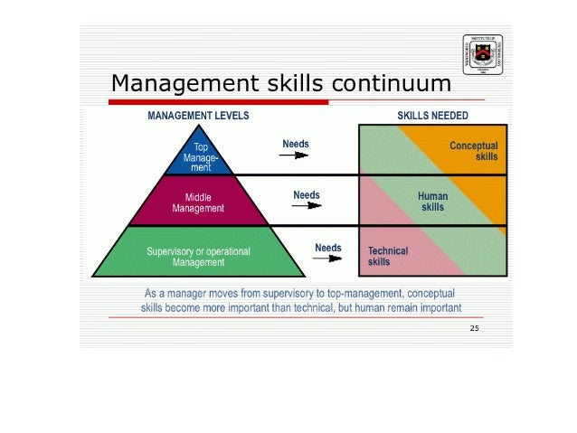 "managers with conceptual skills ""for the new management opening, the best candidate would need to show strong conceptual skills in order to demonstrate they could lead in such a dynamic market."