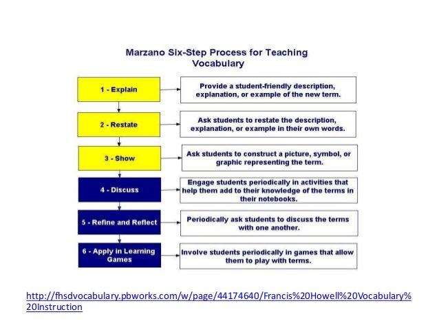 http://fhsdvocabulary.pbworks.com/w/page/44174640/Francis%20Howell%20Vocabulary% 20Instruction