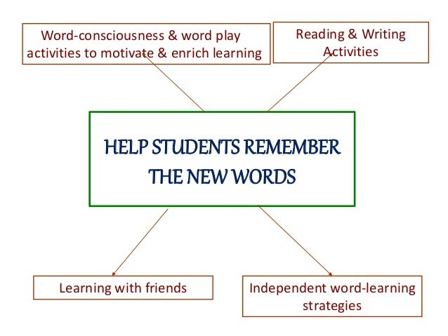HELP STUDENTS REMEMBER THE NEW WORDS Independent word-learning strategies Word-consciousness & word play activities to mot...