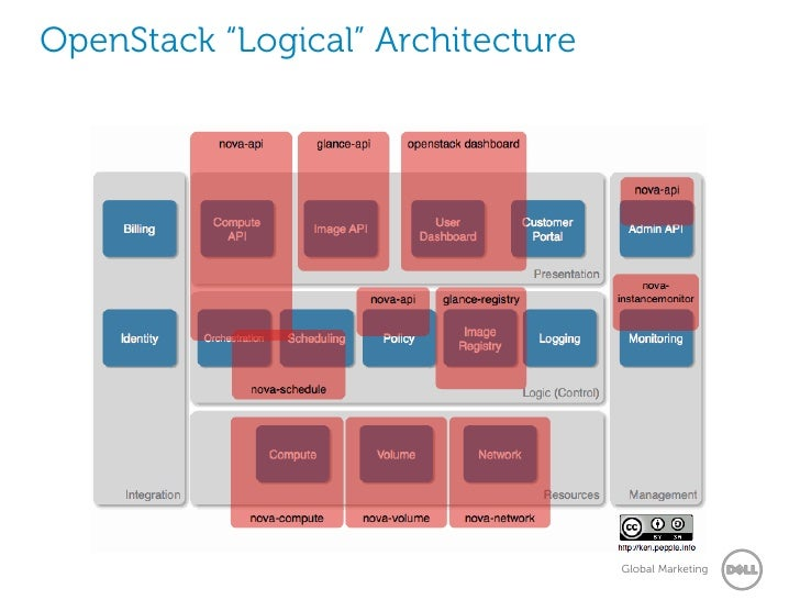 Essex deployday for Openstack architecture ppt
