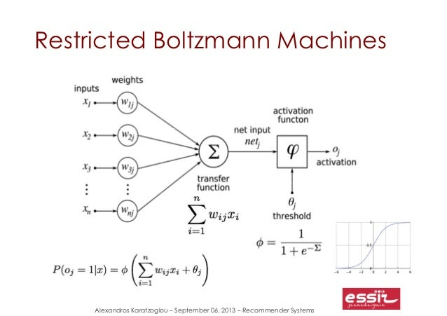 restricted boltzmann machine tutorial