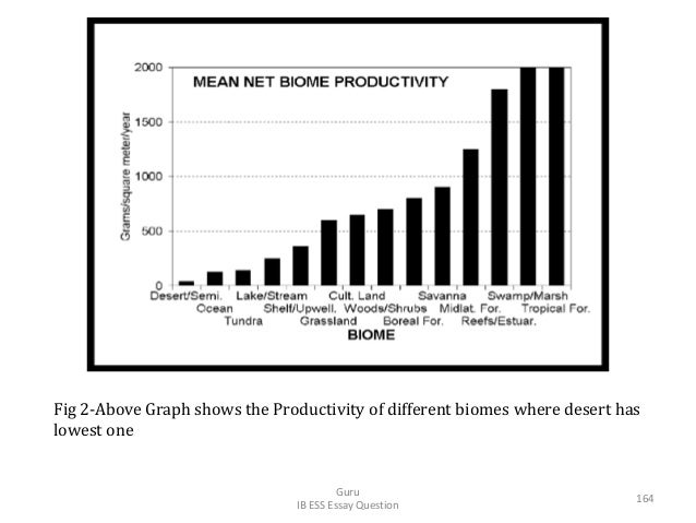 Fig 2-Above Graph shows the Productivity of different biomes where desert has lowest one Guru IB ESS Essay Question 164