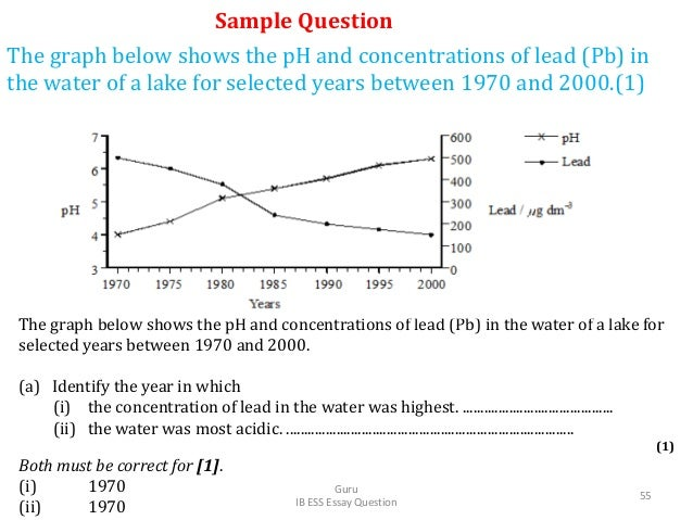 The graph below shows the pH and concentrations of lead (Pb) in the water of a lake for selected years between 1970 and 20...