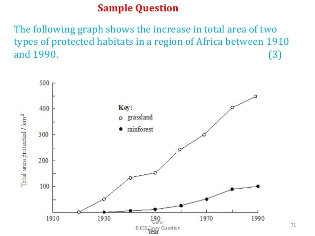 The following graph shows the increase in total area of two types of protected habitats in a region of Africa between 1910...
