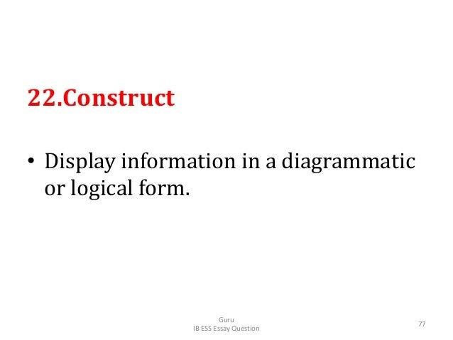 22.Construct • Display information in a diagrammatic or logical form. Guru IB ESS Essay Question 77