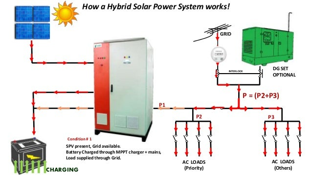 how to choose solar power systems