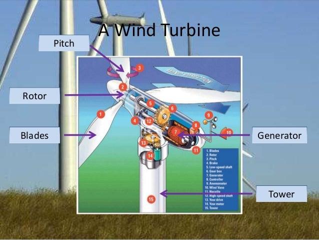 Pitch  A Wind Turbine  Rotor  Blades  Generator  Tower