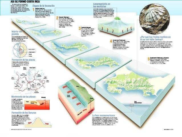 Resultado de imagen para geología de costa rica