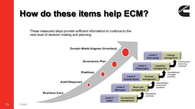 to begin? Establishing a Global ECM Program at a Fortune 500 Company