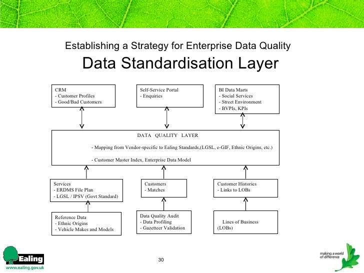 Establishing a Strategy for Data Quality