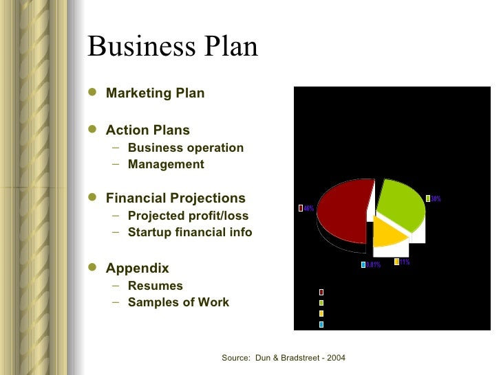 Business Plan ...