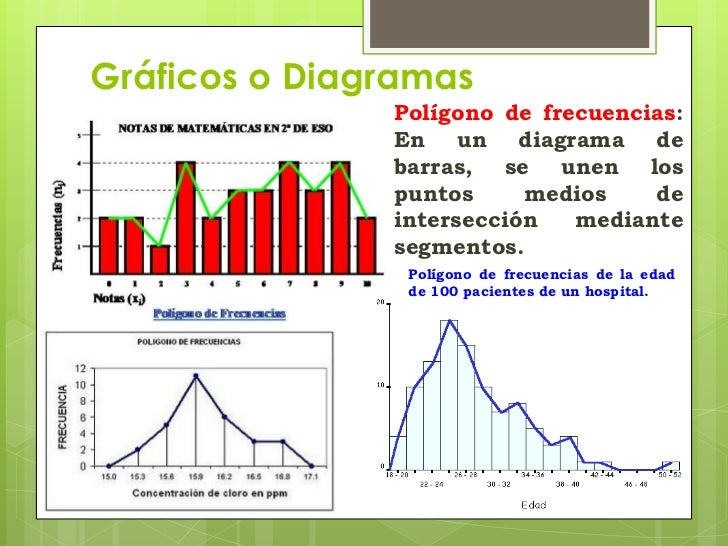 Estadística, gráficos, tablas y estadígrafos.