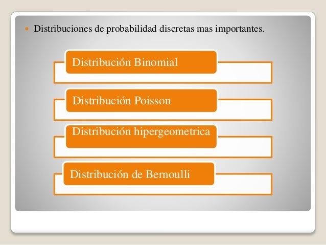  Distribuciones de probabilidad discretas mas importantes. Distribución Binomial Distribución Poisson Distribución hiperg...