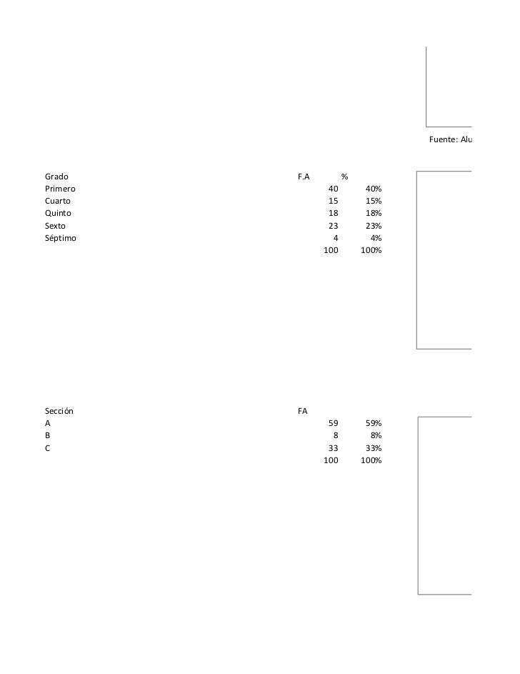 Fuente: Alumnos de primGrado     F.A         %Primero          40        40%Cuarto           15        15%Quinto          ...